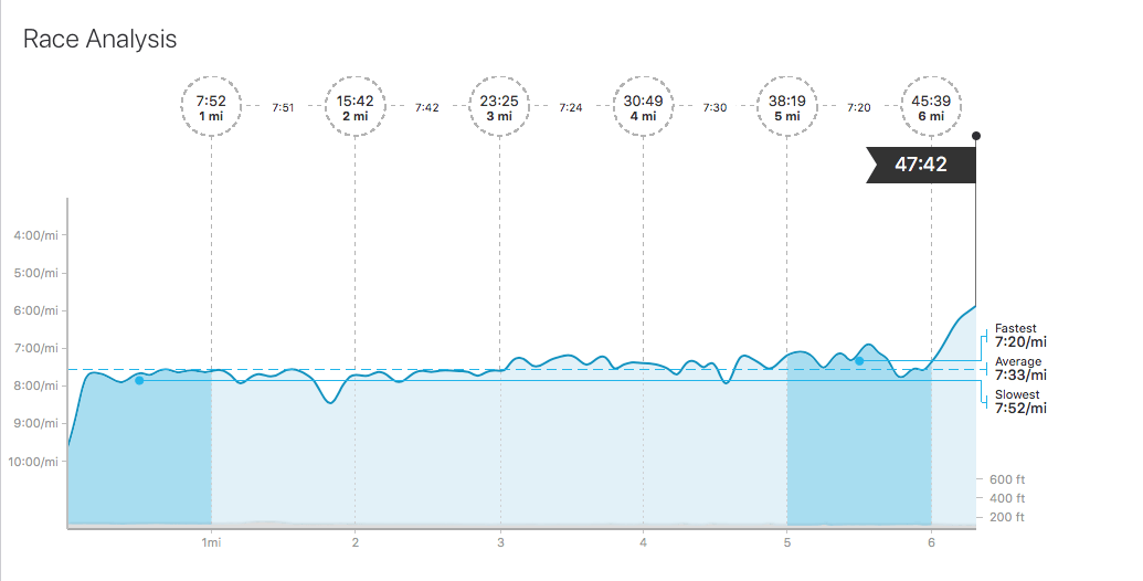 2018 Disney World 10k Race Analysis